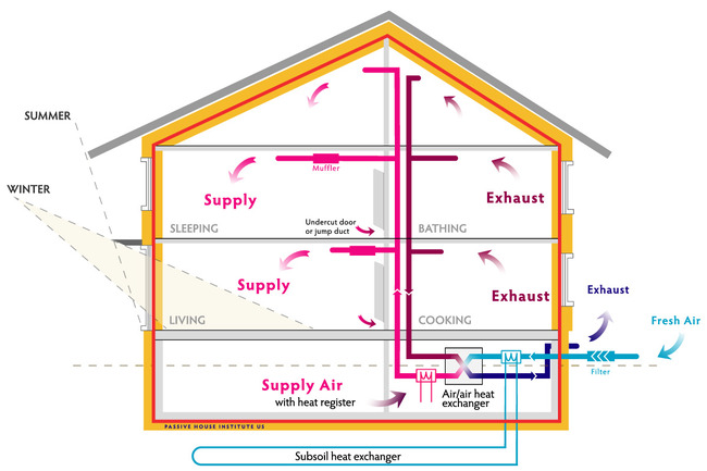 The Basic Concept Of Passive House Design Is The Maximize Efficiency